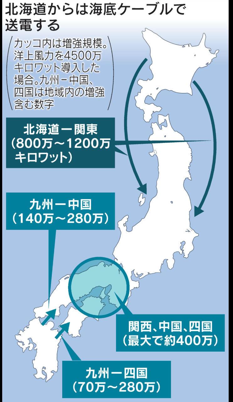 くるみぱん3 データ  電力  地域間送電網、容量2倍 洋上風力の融通円滑に:日本経済新聞 https://www