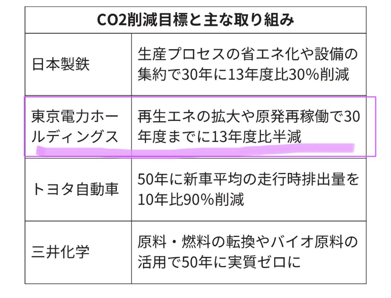 くるみぱん3 電力  脱炭素「産業革新」迫る 電源構成の組み替え必須に:日本経済新聞 https://www.ni