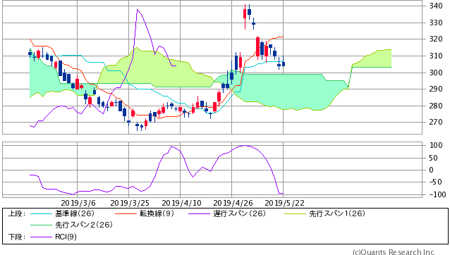4689 - ヤフー(株) RCI=-98.5~-99 (-100ライン)大底圏極限値ライン到達