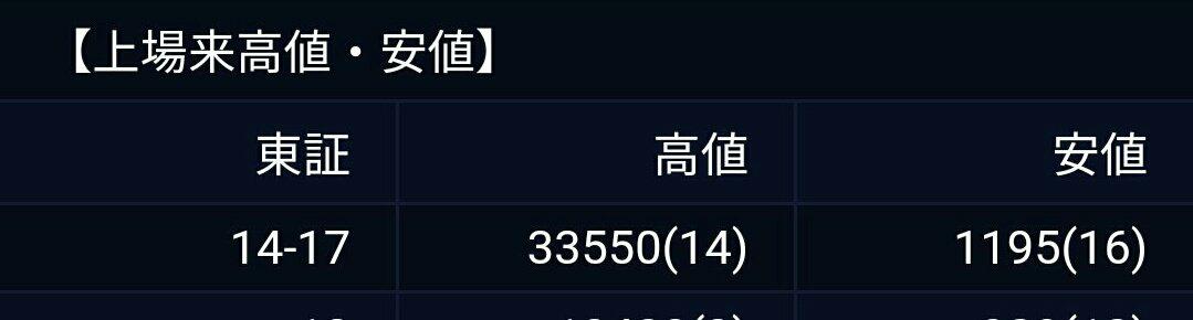 3687 - (株)フィックスターズ あれ?既に上場来高値は超えてる計算???