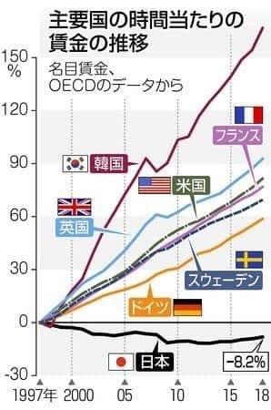 6762 - TDK(株) 日本以外の国は、物価も上がり、賃金も上昇してます。 失われた20年…