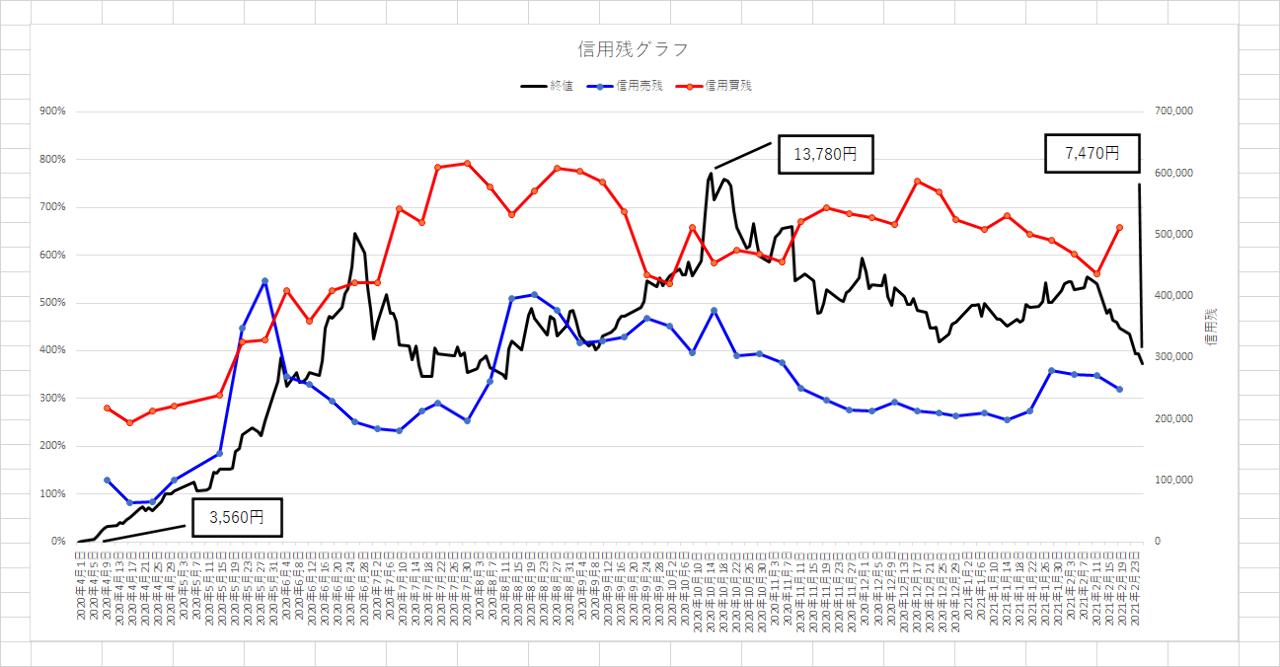3788 - GMOグローバルサイン・ホールディングス(株) 解説ありがとうごさいます。 腑に落ちました。  東証の信用残でも気になるところがあるのでグラフを作り