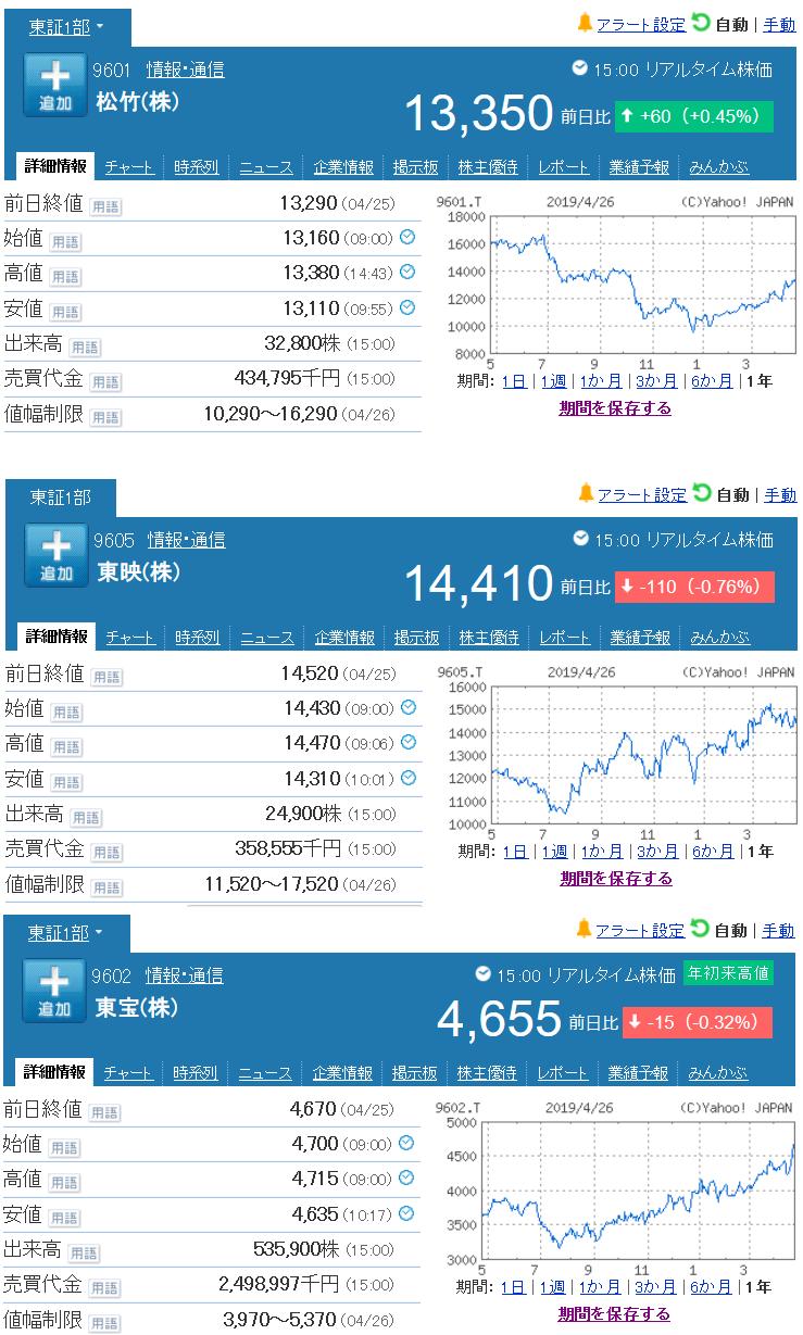 9601 - 松竹(株) 【 平成最後の株価 】 9601終値13,350円 -。