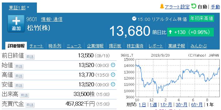 9601 - 松竹(株) 昨年12/25 ザラ場安値9,420円(終値9,550円) が懐かしい思い出 -。
