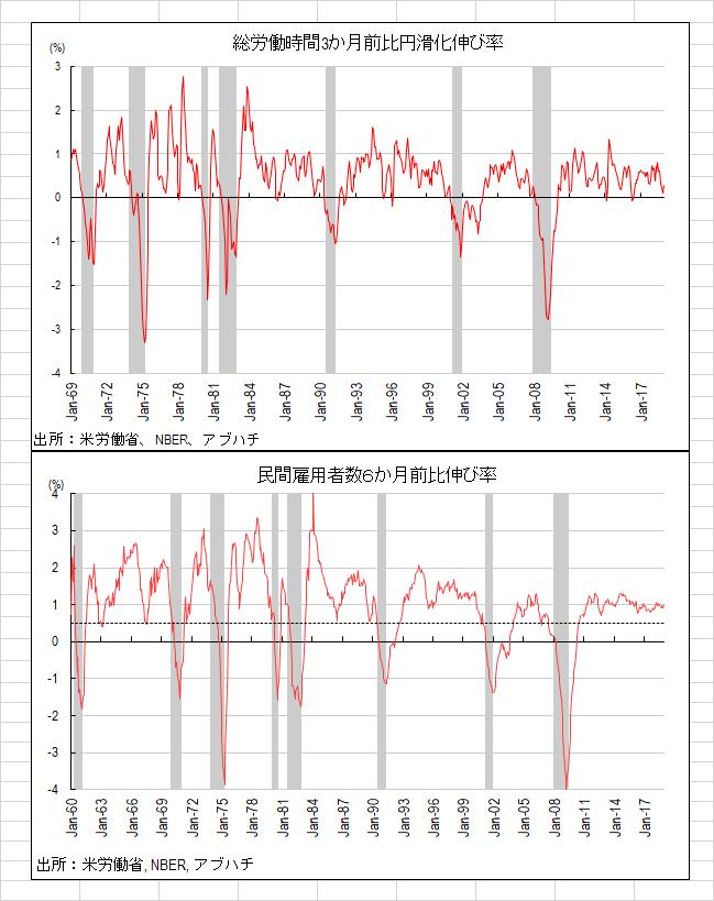 Oniyome Stock Exchange リセッションチェッカーです。先月までやや気になるベクトルを示していた総労働時間が極めて小幅ですが加速
