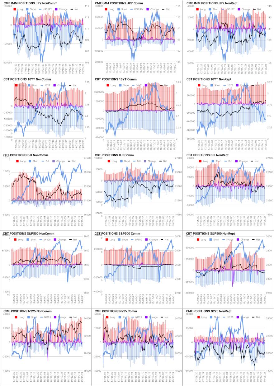 Oniyome Stock Exchange 投資主体別シカゴ先物ポジション。 1段目の日本円は先週から動いていません、短期筋の円売りポジションは