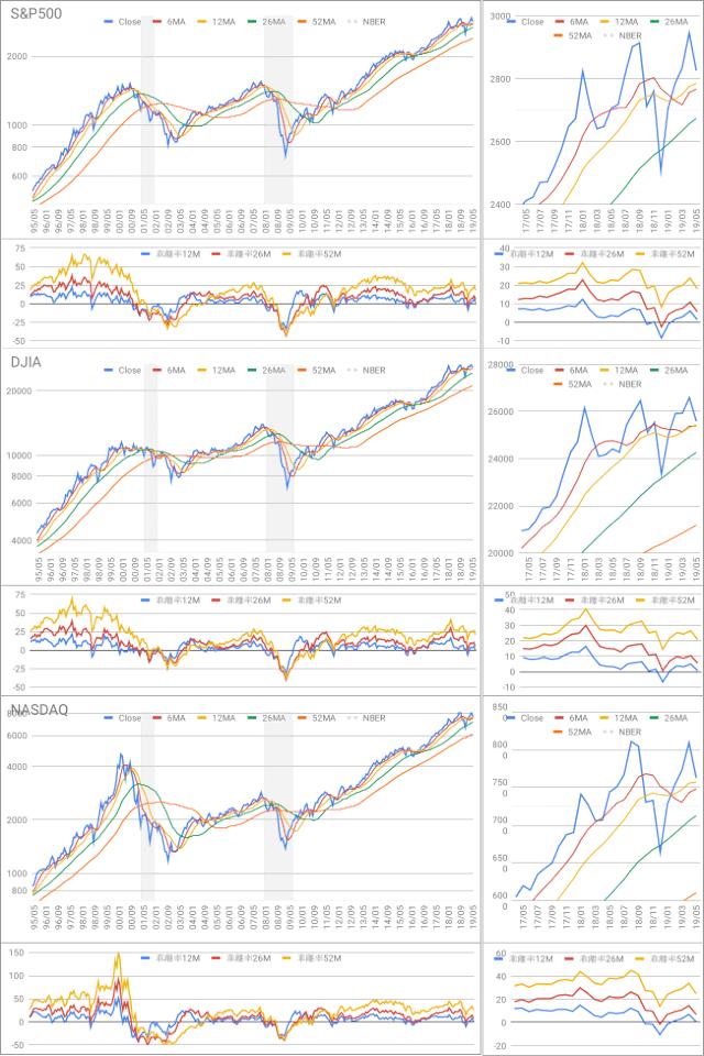 Oniyome Stock Exchange 米国株の週足は今後の下降を示唆するように見えました。しかし期間を少し長くして中期でみるとあまり下がり