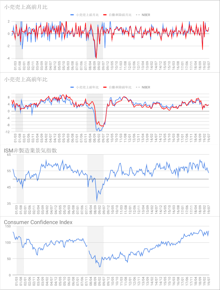 Oniyome Stock Exchange 昨日の小売。前年比も前月比も伸びの鈍化はありません。 消費者信頼感を見ても個人消費には問題なさそうで