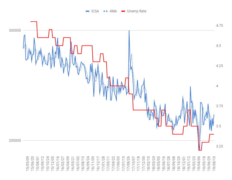 Oniyome Stock Exchange 3月が底だったように見えます。しかし、まだ誤差の範囲。  【速報】米・先週分新規失業保険申請件数は予