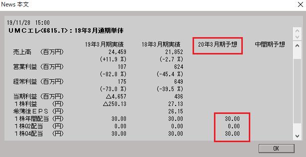 6615 - ユー・エム・シー・エレクトロニクス(株)  お前らには!!         配当金 → 敗当菌 +30円付きだぞ (^◇^)爆笑!!