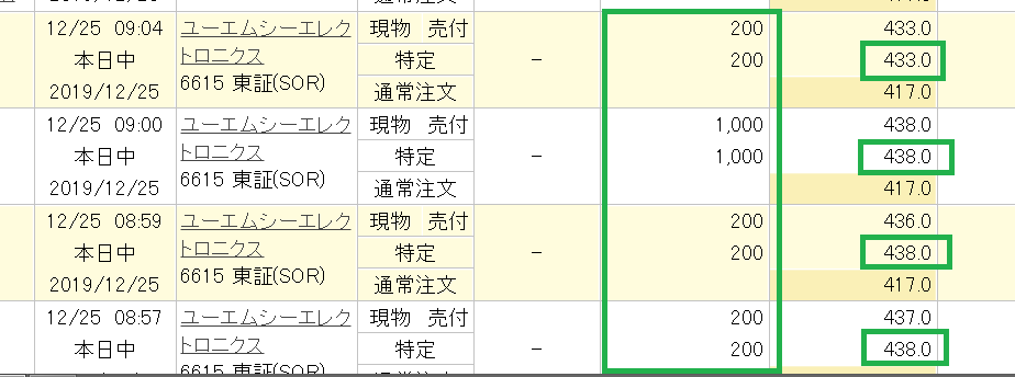 6615 - ユー・エム・シー・エレクトロニクス(株)        ■祝!! 君らは大損名人  v(^◇^)v 投げちゃえよ  朝、438円で 2,300