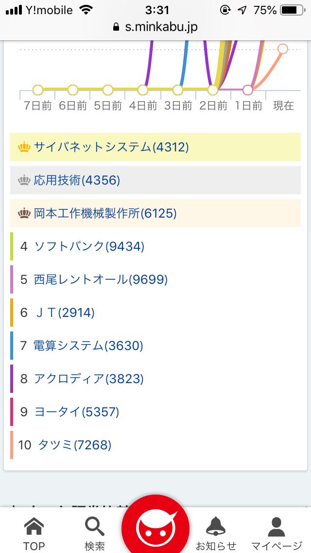 2914 - JT ちなみに、みんかぶの買い予想、第6位がJTでした。みんな買いたいんだね。 来月末が権利月だから下げ止