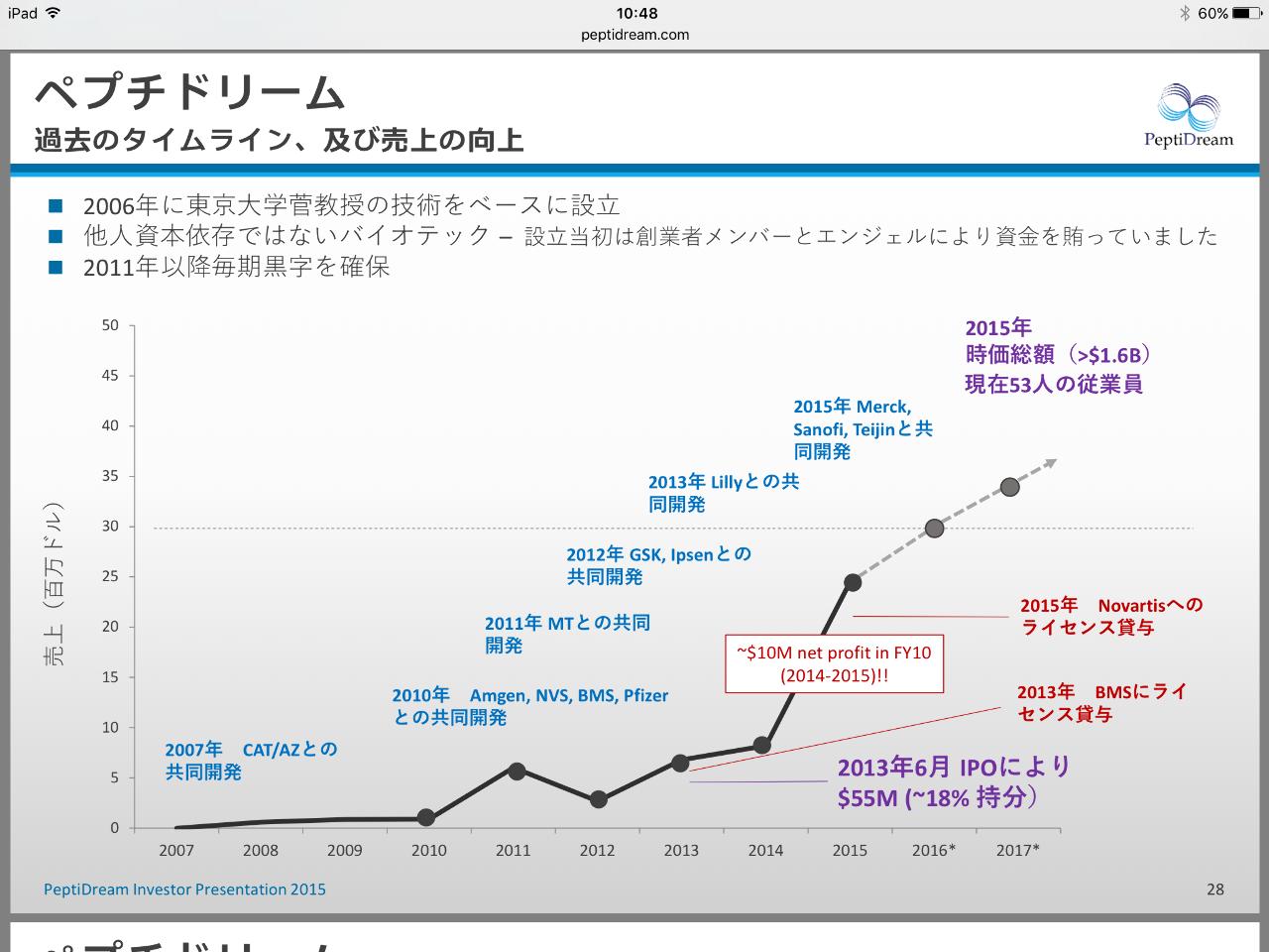 株価 ペプチド リーム