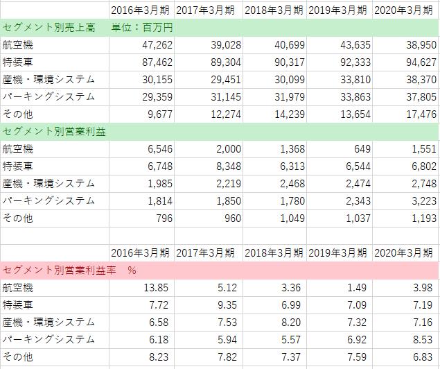 7224 - 新明和工業(株) あまり発見もないけど セグメント別の売上と利益率です 近年の航空関連は大したこと無く パーキングシス