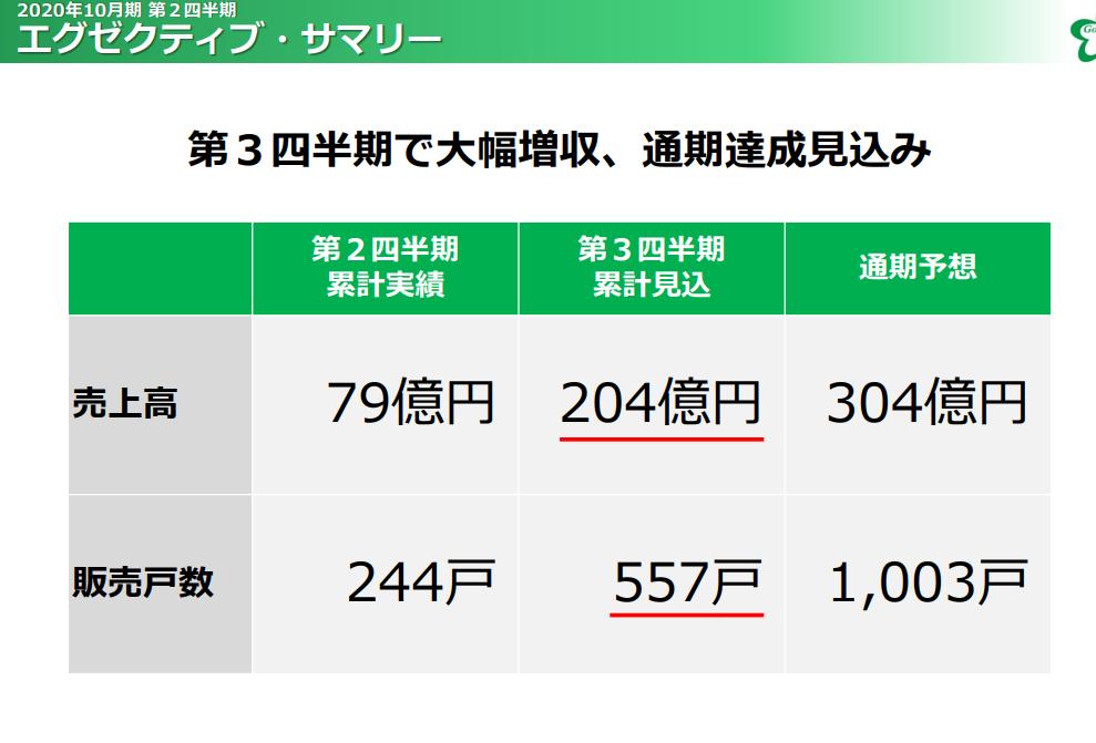 3475 - (株)グッドコムアセット 2Qまでの進捗悪くて売られてるけど 昨日の決算資料見たら 「第3四半期(5-7月)に大幅な売上・利益
