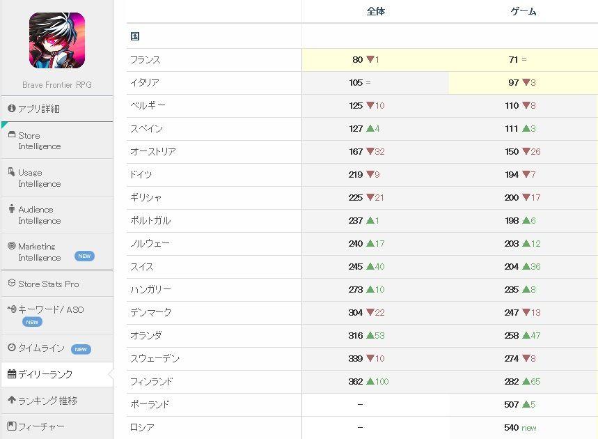 3903 - (株)gumi 海外版ブレフロ(Brave Frontier RPG)Google売上デイリーランキング 勇者前線