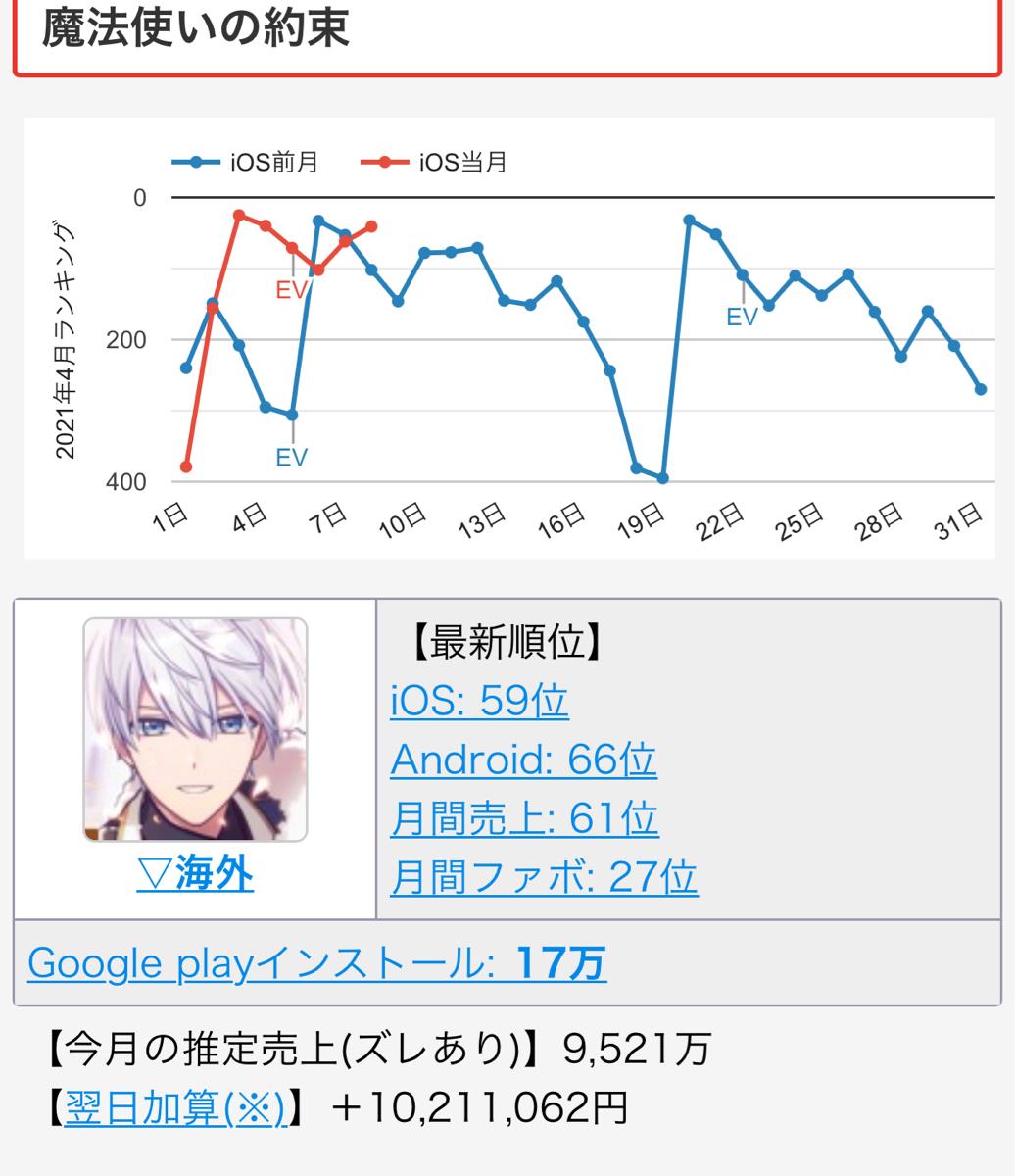 4175 - (株)coly  2021/4月のiOSの売り上げ倍いきそうですね。   http://game-i.daa.jp/