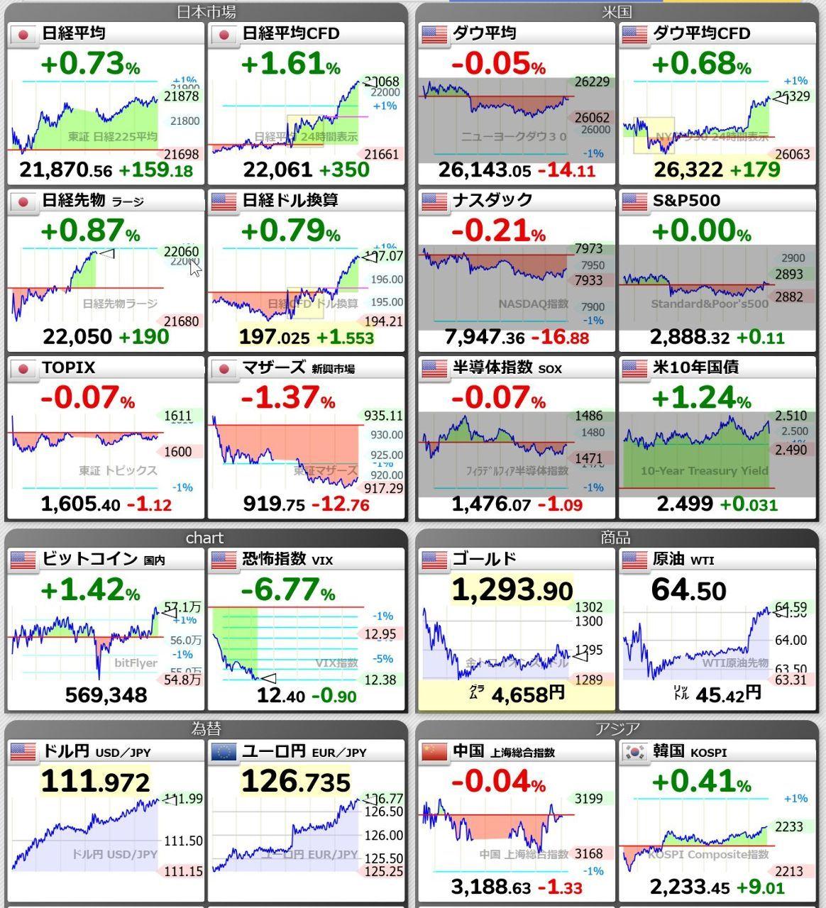 3197 - (株)すかいらーくホールディングス 今夜は日経CFDも22,000円超えの勢いで、このまま行けば月曜日も期待出来そう。