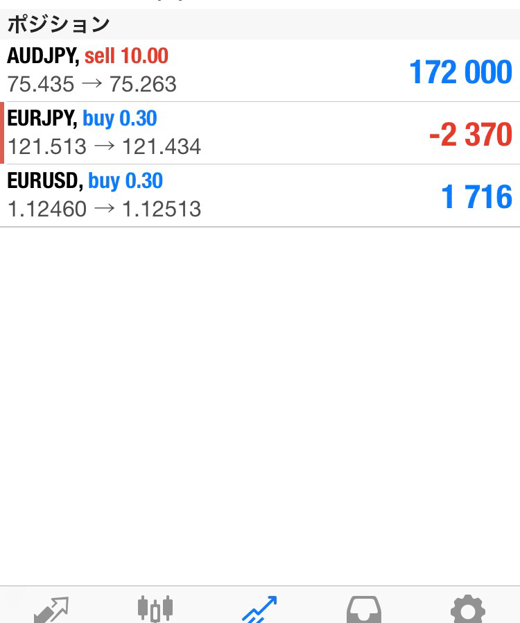 audjpy - オーストラリア ドル / 日本 円 ビビリで自信があるときしかポジれない私は昨日のあげた時のLはできなかったけど、その後の売りは自信あっ