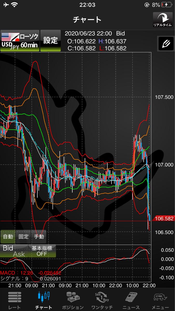 audjpy - オーストラリア ドル / 日本 円 なんすかこれ
