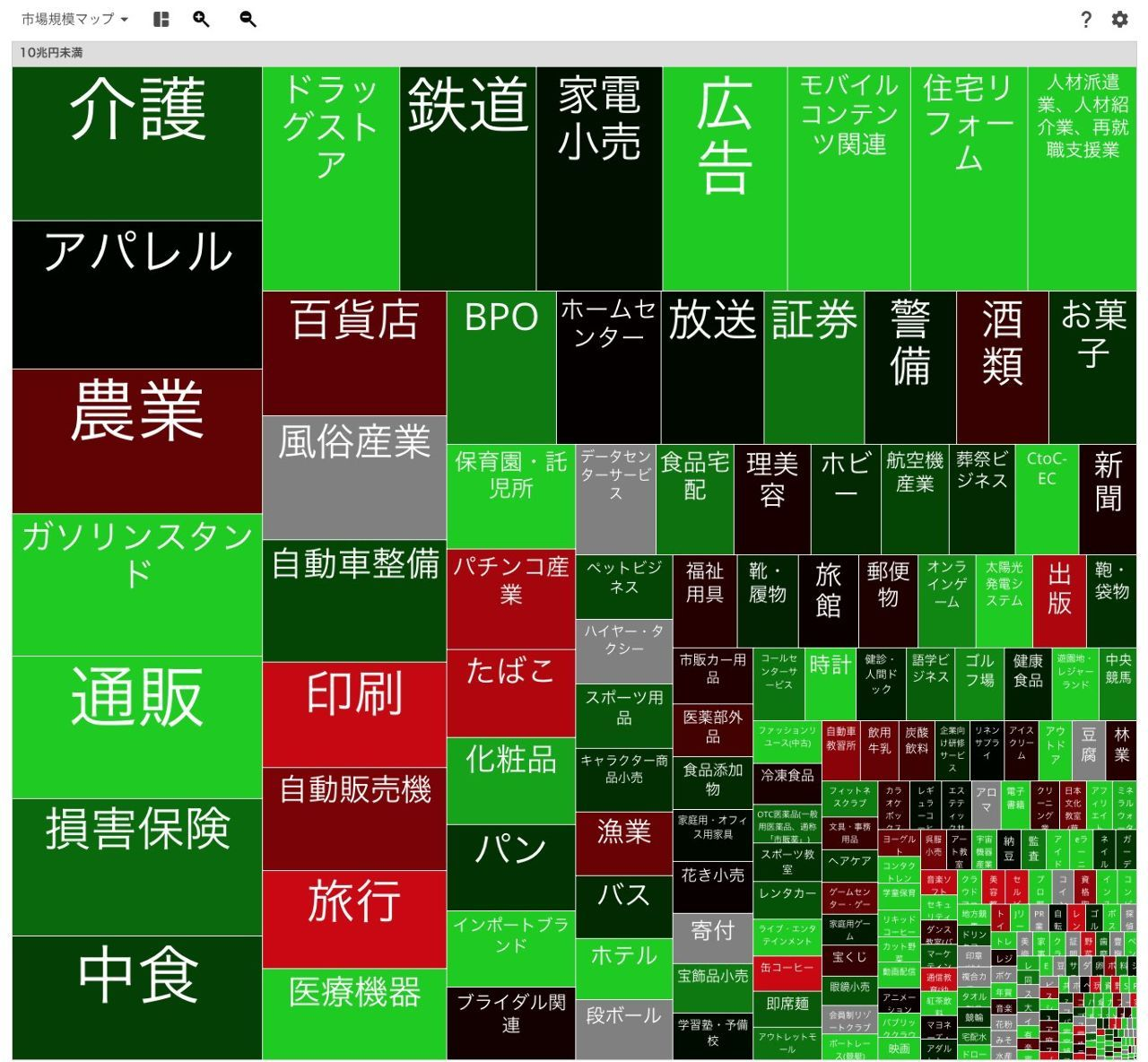ゆりのすけの株ノート 市場規模マップ(10兆円未満) https://twitter.com/a28szk/status/