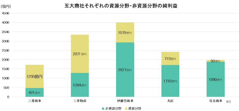 8001 - 伊藤忠商事(株) 資源価格高騰時は資源商社が息を吹き返すが、いずれまた下落する。 非資源で成長分野を開拓した商社が中期