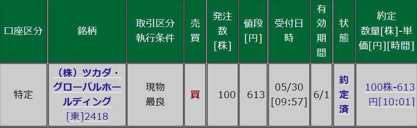 2418 - (株)ツカダ・グローバルホールディング 613円で、もう100株追加。 それで放置します -。