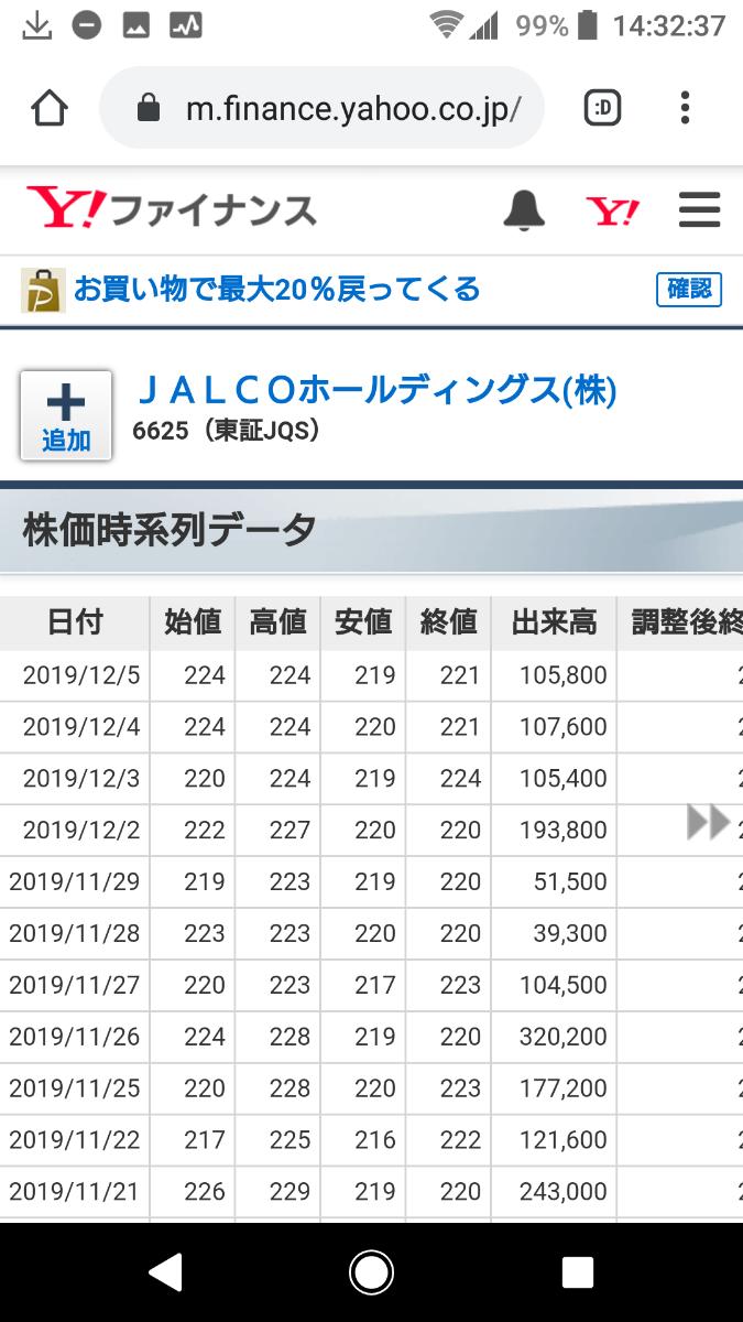 6625 - JALCOホールディングス(株) 先週の週足寄り引き同時線  今週はどうなるか!