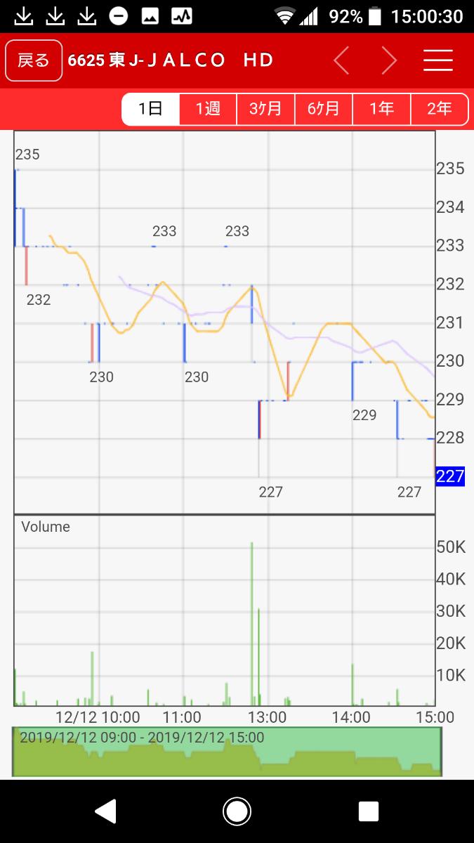 6625 - JALCOホールディングス(株) さあ!ぶん投げラッシュが始まっても以前のような崩壊じゃなくなってきたからおもしろくなってきたぜ❗