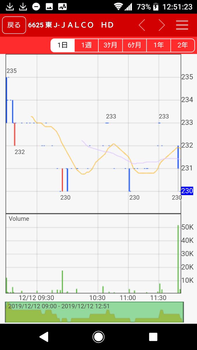 6625 - JALCOホールディングス(株) 最後のイナゴのぶん投げ