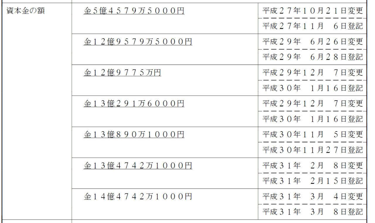 8462 - フューチャーベンチャーキャピタル(株) 2017年6月~同年12月までが、この資本金です。