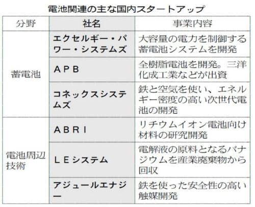 8462 - フューチャーベンチャーキャピタル(株) 新興勢、次世代蓄電池が実用段階 工場の次は再生エネ https://www.nikkei.com/a