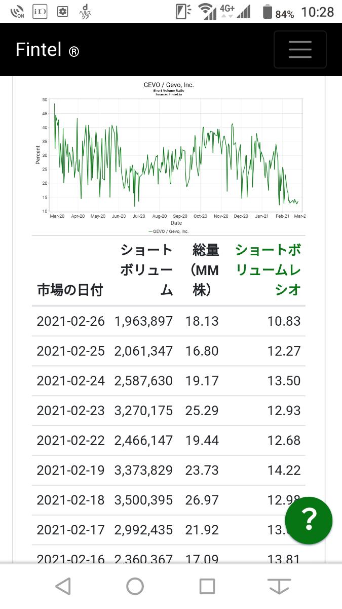 GEVO - ジーボ ゲームストップの件以後、空売り比率極端に下がってるようです(__)  精算日での影響は少なめになりそ