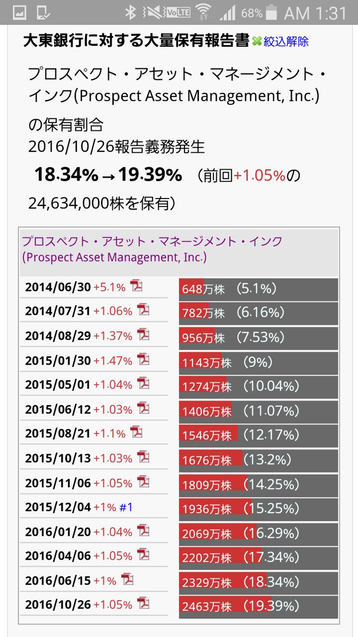 3528 - (株)プロスペクト 結局、この株券は、どうするつもりなんでしょうか? 大東銀行大量保有報告書 18.34%→1