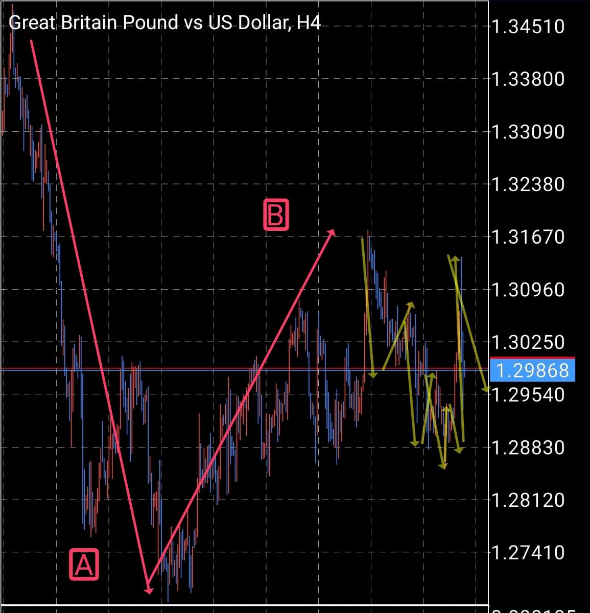 ただの記録 今、ABまできてCの5-3-5-3-5を追う場面の中最初の5波、上昇3波カウント取れる  これなら今