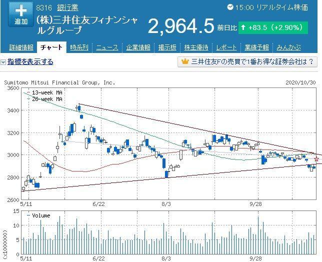 8316 - (株)三井住友フィナンシャルグループ >掲示板の空気が下向いてるわりには、 >実際の所、来週初めは戻り基調になるのかな?  とりあえず、今