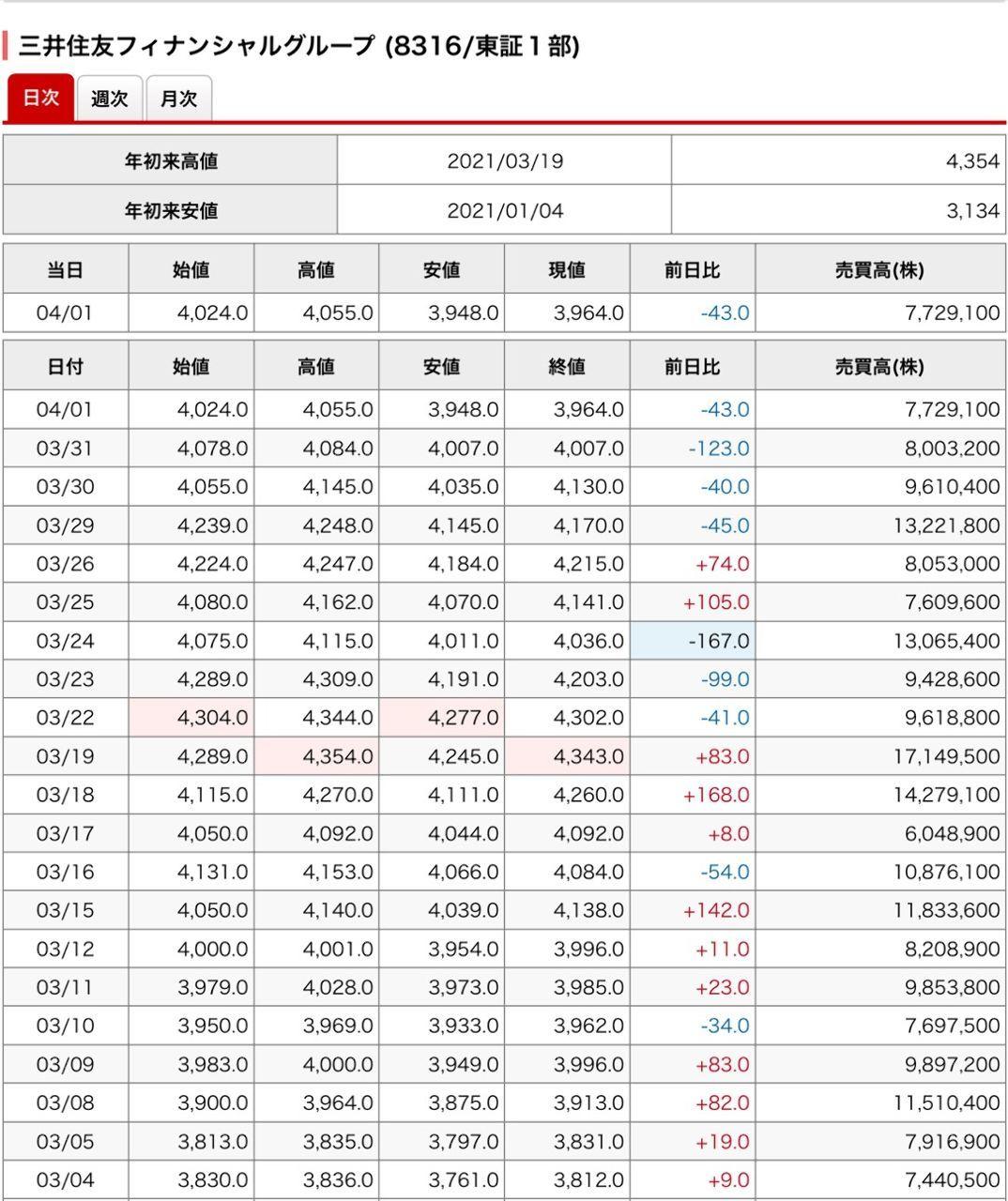 8316 - (株)三井住友フィナンシャルグループ 4日投げ売られたので、反発もありますわ(╹◡╹)♡