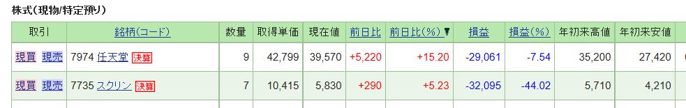 7735 - (株)SCREENホールディングス screenと任天堂は大幅値上がりだけど、まだマイナス。