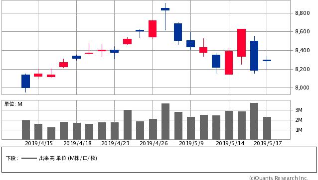 4911 - (株)資生堂 暇なので。  4月27日が出来高を伴った首吊り線、4月28日がGDの陰線。 5月14日5月15日の2