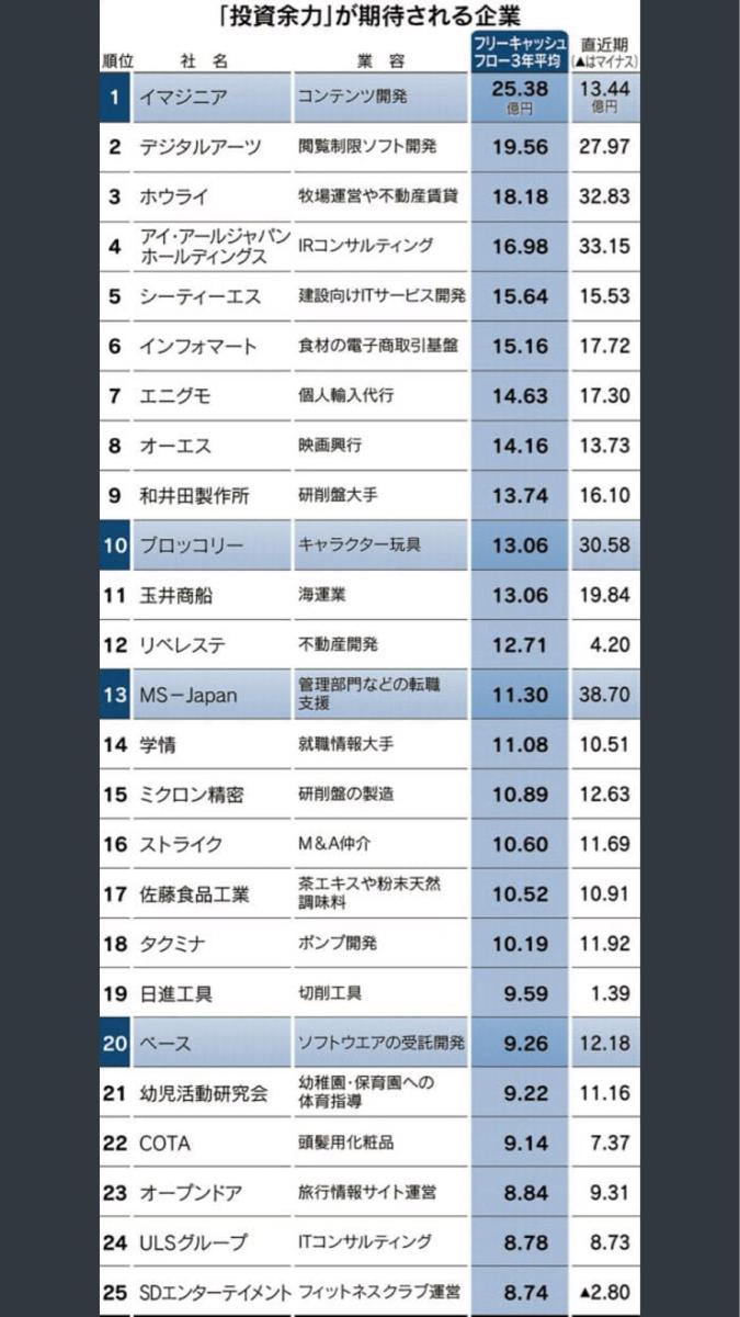 4345 - (株)シーティーエス 5位かー え、凄くね?w