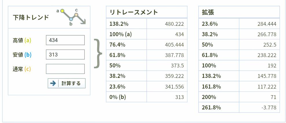 2768 - 双日(株) 最近の高値と安値からのフィボ計算だと、次の節はやっぱり300割ってしまうのかな😨