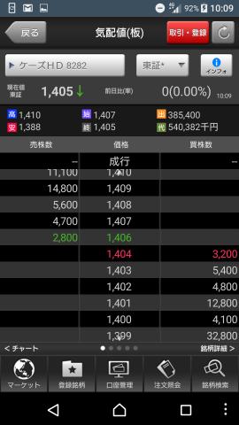 8282 - (株)ケーズホールディングス 今日も上がるたびに、店板入れながら、ちからわざで下げるの繰り返しやな。1399円、1400円近辺で空