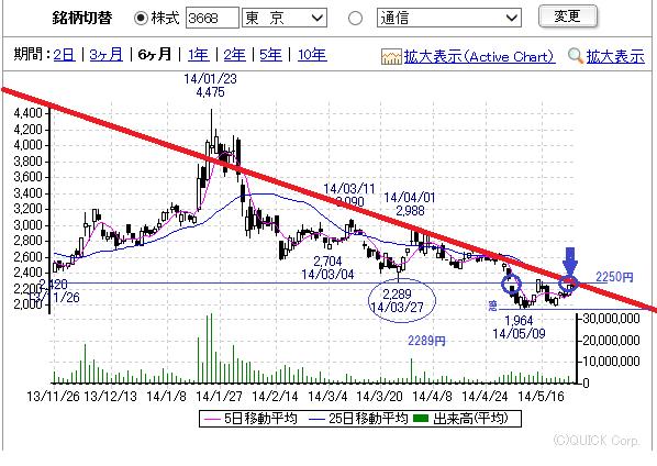 掲示板 コロプラ 株価