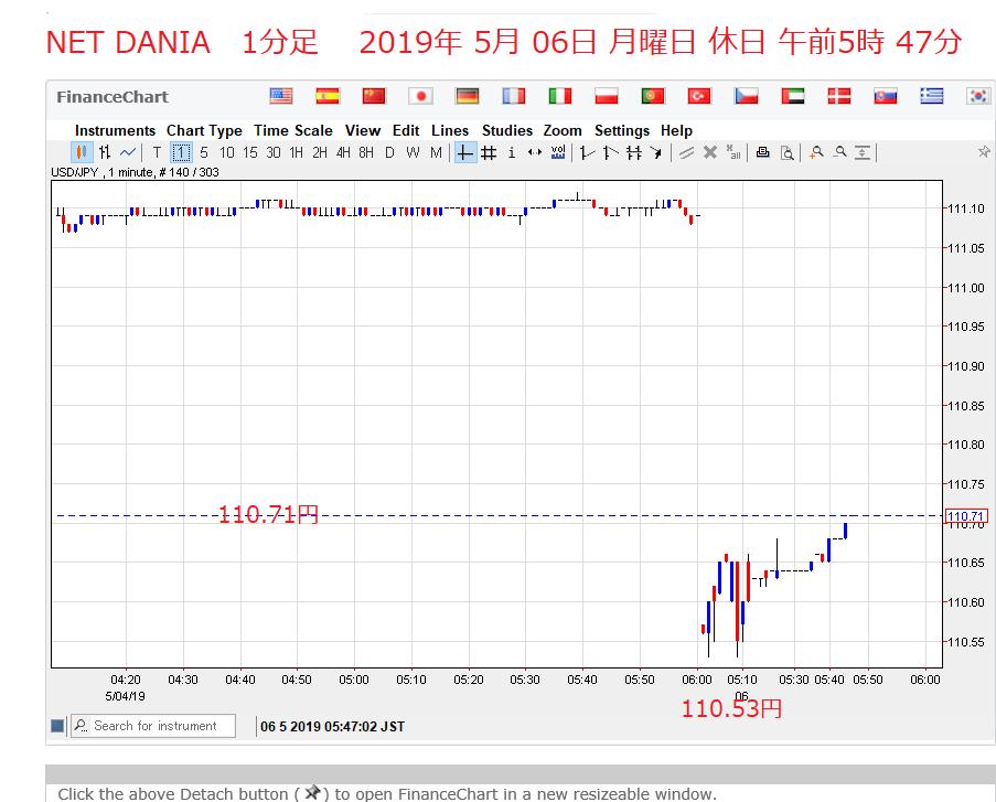 1571 - (NEXT FUNDS)日経平均インバース上場投信 朝5時30分に起きた。ドル円チャートが、気になる。 NET DANIAを、見た。ドル円窓開けで、11