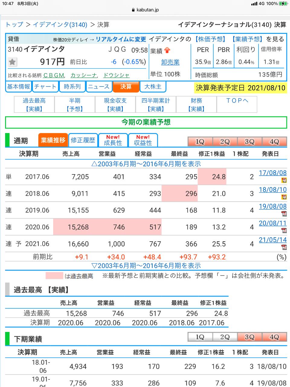 3140 - (株)イデアインターナショナル > > この株価どうなっているの⁉️ >  > 今期も過去最高益を更に更新し