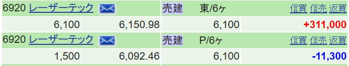6920 - レーザーテック(株) 決算めちゃ評価してたのに空売ってしまった https://finance.yahoo.co.jp/c