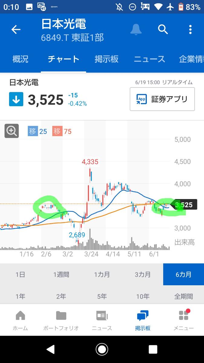 6849 - 日本光電 2月の株価抑え込みでは、下落トレンドとなってしまったけど、今回こそは上昇トレンドとしたい。