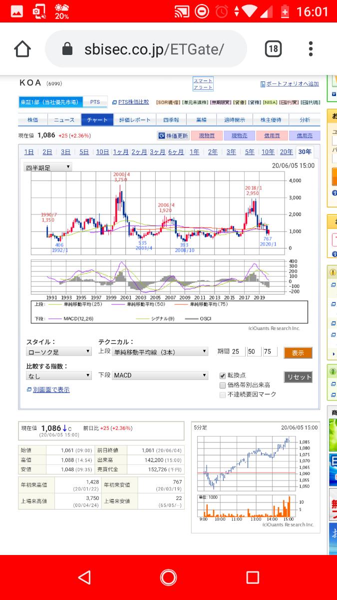 1802 - (株)大林組 四半期足MACD知ってる?