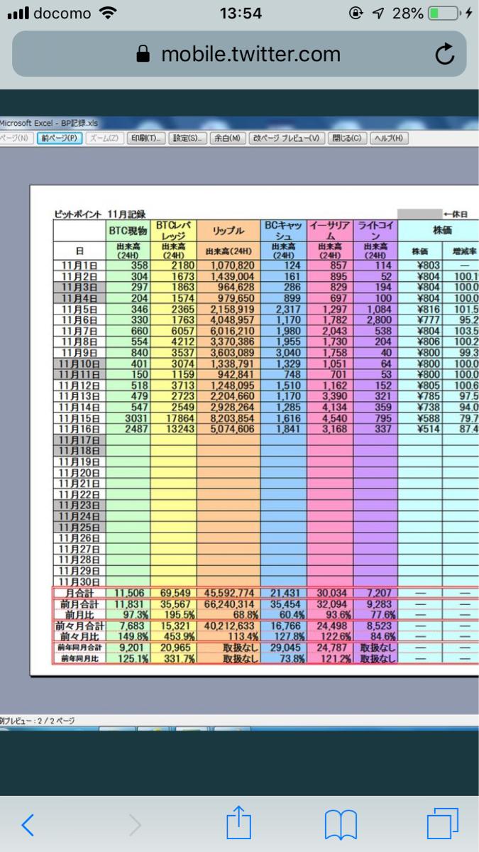 2338 - (株)ビットワングループ こんにちは😃  これはビットポイントの出来高記録なんですが  ビットワンと比較するには  どうすれば
