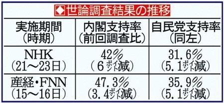 8411 - (株)みずほフィナンシャルグループ 年金&消費増税ショック…内閣&自民党支持率急落!  だって(*´&fora